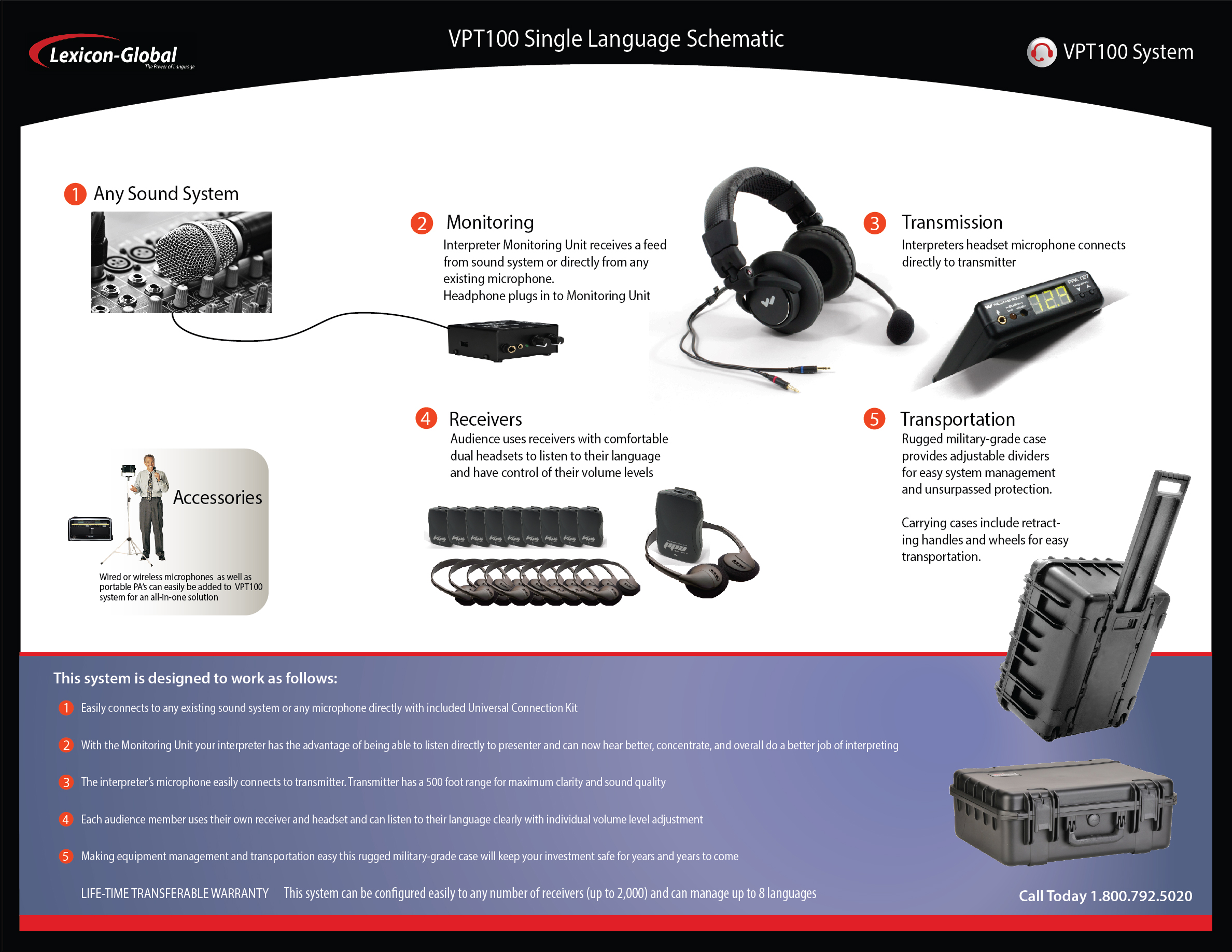 Simultaneous Translation Equipment And Interpretation Military Headphone Jack Wiring Diagram Click To Open